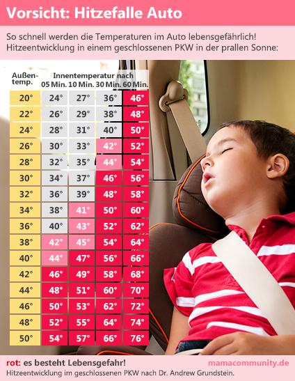 Hitze im Auto – lebensgefährlich für Kinder